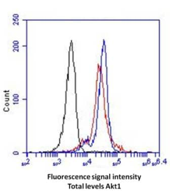 Flow Cytometry - AKT total (s473) FLOW Kit (ab126580)