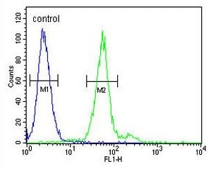 Flow Cytometry - Anti-Mast Cell Tryptase antibody (ab129525)