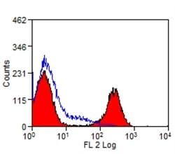 Flow Cytometry - Anti-Bovine MHC Class II DQ antibody [CC158] (Phycoerythrin) (ab129721)