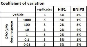 In-Cell ELISA - Hif1a + BNIP3 Hypoxia Human In Cell ELISA Kit (IR) (ab129733)