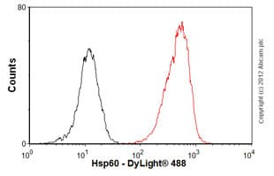 Flow Cytometry - Anti-Hsp60 antibody [Mab11-13] (ab13532)