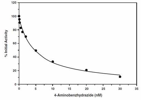 Functional Studies - Myeloperoxidase (MPO) Inhibitor Screening Assay Kit (ab133080)