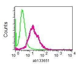 Flow Cytometry - Anti-LPP antibody [EPR6479(2)] (ab133651)