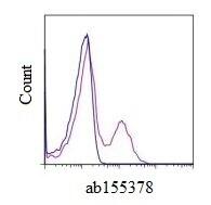 Flow Cytometry - Anti-CD73 antibody [AD2] (Allophycocyanin) (ab155378)