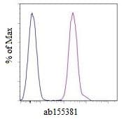 Flow Cytometry - Anti-HLA Class 1 ABC antibody [W6/32], prediluted (PE/Cy5®) (ab155381)