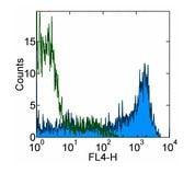 Flow Cytometry - Anti-CD45RA antibody [HI100] (Allophycocyanin) (ab155384)