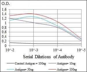ELISA - Anti-Mesp2 antibody [1B3F9] (ab166702)