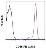 Flow Cytometry - Anti-CD45 antibody [HI30] (PE/Cy5.5 ®) (ab167004)