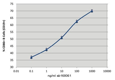 Functional Studies - CD40L protein (Active) (ab168061)