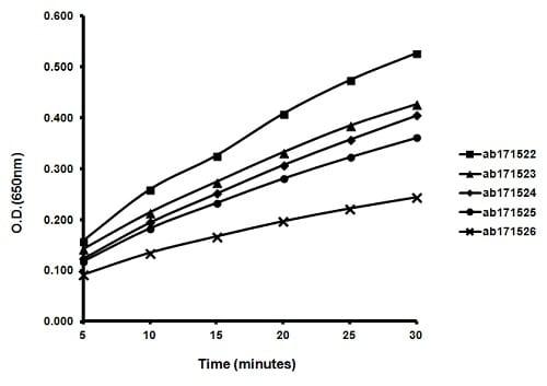 ELISA - TMB ELISA Substrate (High Sensitive) (ab171523)