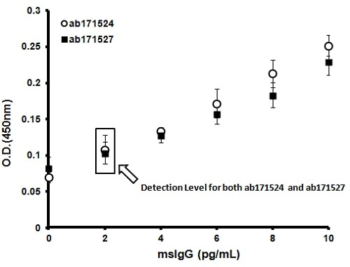 ELISA - TMB ELISA Substrate (Slowest Kinetic Rate) (ab171527)