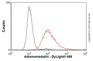 Flow Cytometry - Anti-Adrenomedullin antibody [HTA171/E8] (ab18092)