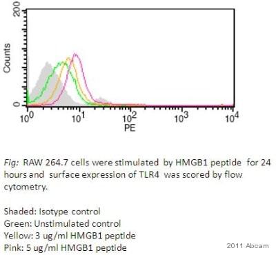 Functional Studies - HMGB1 peptide (Active) (ab18650)