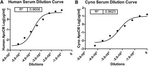 Sandwich ELISA - Anti-Apolipoprotein CIII antibody (Biotin) (ab21024)