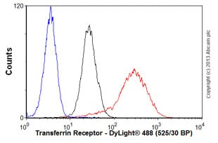 Flow Cytometry - Anti-Transferrin Receptor antibody [13E4] (ab38171)