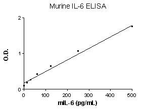 Murine IL6 ELISA Set (ab47596)