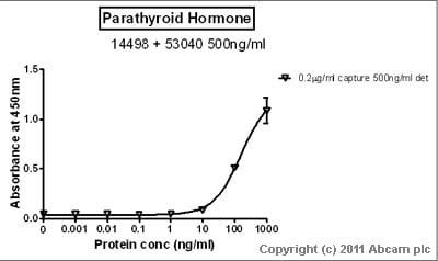 Sandwich ELISA - Parathyroid Hormone protein (ab51234)