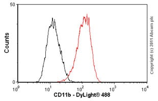 Flow Cytometry-CD11b antibody [EP1345Y](ab52478) image