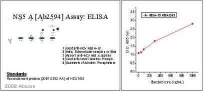 ELISA - Goat polyclonal Secondary Antibody to Rabbit IgG - H&L (AP) (ab6722)