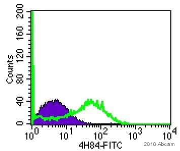 Flow Cytometry - Goat polyclonal Secondary Antibody to Mouse IgG - H&L (FITC) (ab6785)