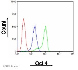 Flow Cytometry - Donkey polyclonal Secondary Antibody to Goat IgG - H&L (FITC) (ab6881)