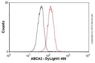 Flow Cytometry - Anti-ABCA2 antibody (ab65589)