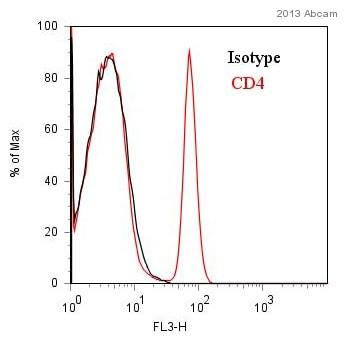 Flow Cytometry - Anti-CD4 antibody [MEM-241] (PerCP) (ab65951)