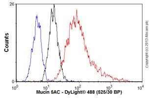 Flow Cytometry - Anti-Mucin 5AC antibody [CLH2] (ab77576)