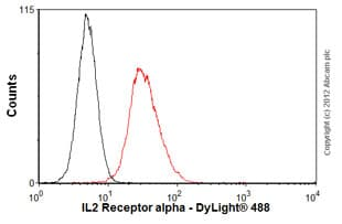 Flow Cytometry - Anti-IL2 Receptor alpha antibody [MEM-181] (ab8235)