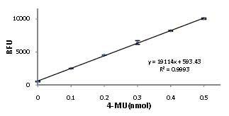 Functional Studies - Acid Phosphatase Fluorometric Assay Kit (ab83370)