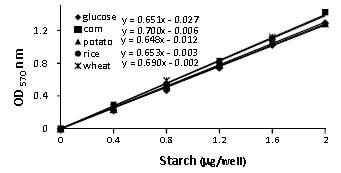 Functional Studies - Starch Assay Kit (ab83393)