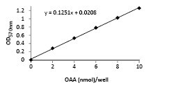 Functional Studies - Oxaloacetate (OAA) Assay Kit (ab83428)