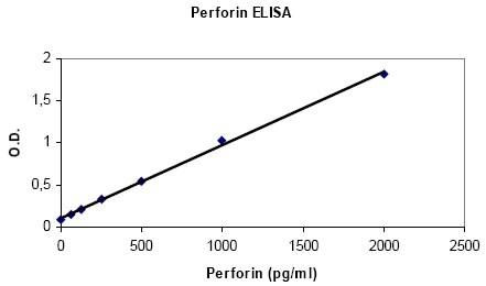 Human Perforin ELISA Set (ab83709)
