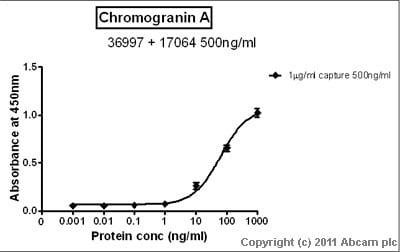 Sandwich ELISA - Chromogranin A protein (His tag) (ab85486)