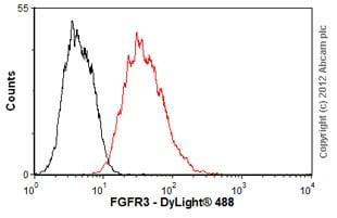 Flow Cytometry - Anti-FGFR3 antibody [MM0279-6G11] (ab89660)