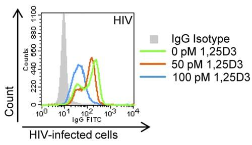 Flow Cytometry - Anti-HIV1 p17 antibody [2D11] (ab9067)