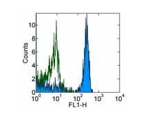 Flow Cytometry - Ly76 antibody [TER-119] (ab91113)