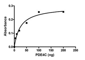 Functional Studies - PDE4C protein (Active) (ab95475)