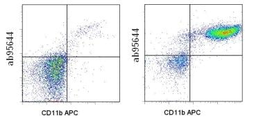 Flow Cytometry - SIRP alpha antibody [P84] (Biotin) (ab95644)