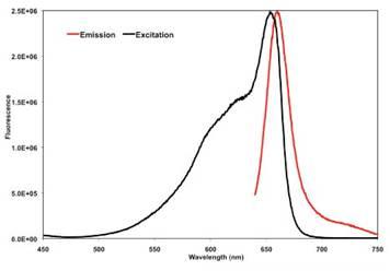 Flow Cytometry - Goat polyclonal Secondary Antibody to Human IgE (SureLight® Allophycocyanin) (ab99898)