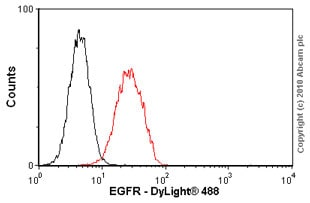 Flow Cytometry - Anti-EGFR antibody [EGFR1] (ab30)