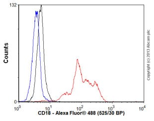 Flow Cytometry - Anti-CD18 antibody [MEM-48] (ab657)