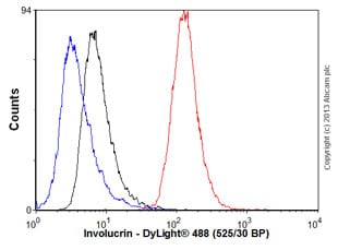 Flow Cytometry - Anti-Involucrin antibody [SY5] (ab68)