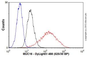 Flow Cytometry - Anti-MUC16 antibody [OV185:1] (ab697)