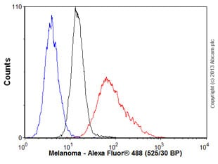 Flow Cytometry - Anti-Melanoma antibody [HMB45 + M2-7C10 + M2-9E3 + T311] (ab733)