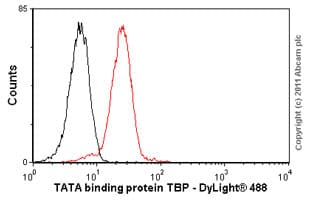 Flow Cytometry - Anti-TATA binding protein TBP antibody [1TBP18] - ChIP Grade (ab818)
