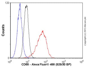 Flow Cytometry - Anti-CD68 antibody [KP1], prediluted (ab845)