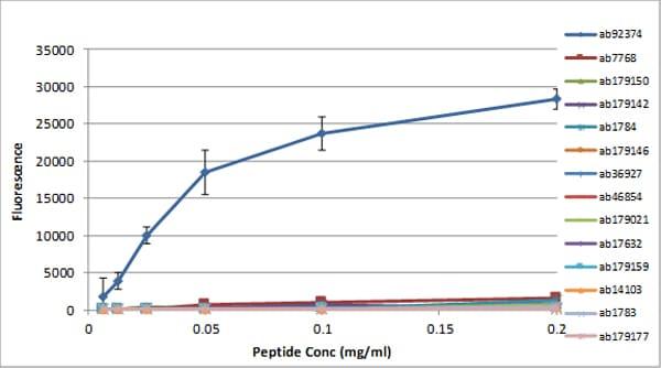 Peptide Array - Anti-Histone H3 (tri methyl K4) antibody [mAbcam1012] - ChIP Grade (ab1012)