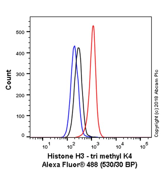 Flow Cytometry - Anti-Histone H3 (tri methyl K4) antibody [mAbcam1012] - ChIP Grade (ab1012)