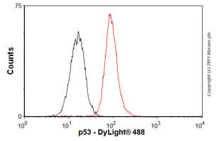 Flow Cytometry - Anti-p53 antibody [DO-1] - ChIP Grade (ab1101)